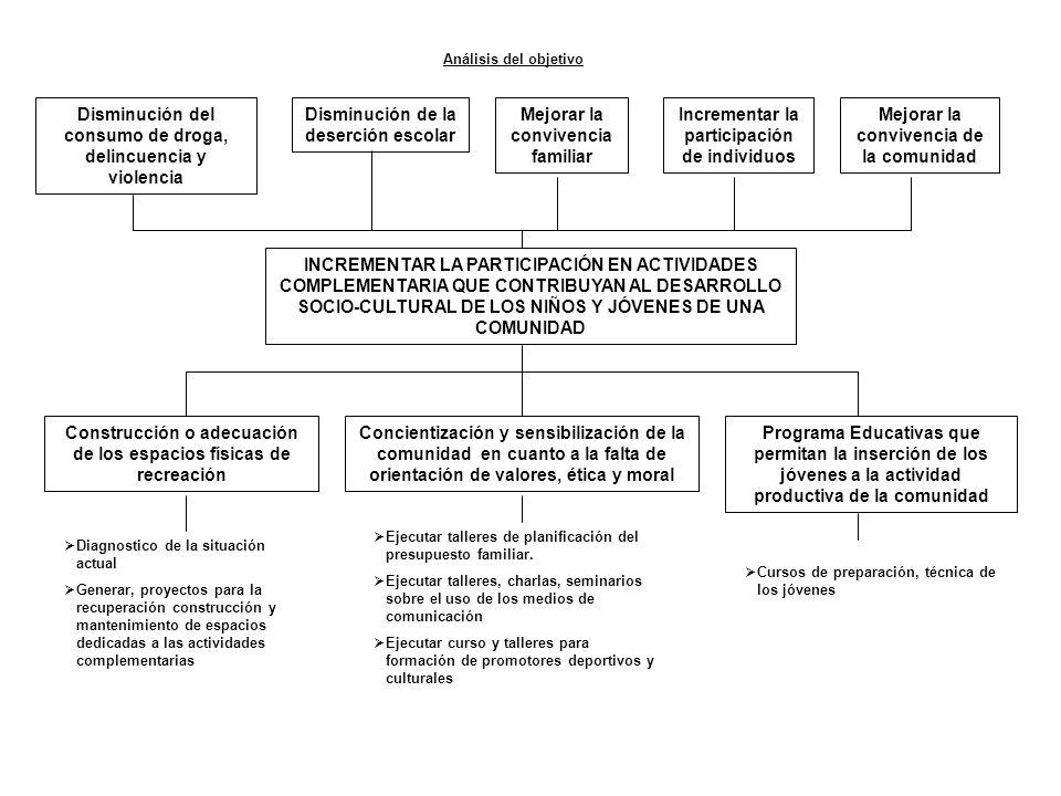 INCREMENTAR LA PARTICIPACIÓN EN ACTIVIDADES COMPLEMENTARIA QUE CONTRIBUYAN AL DESARROLLO SOCIO-CULTURAL DE LOS NIÑOS Y JÓVENES DE UNA COMUNIDAD Constr