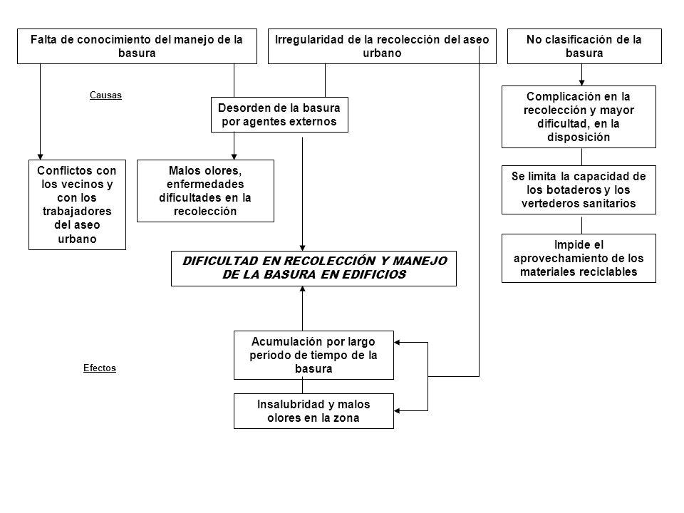 DIFICULTAD EN RECOLECCIÓN Y MANEJO DE LA BASURA EN EDIFICIOS Falta de conocimiento del manejo de la basura Irregularidad de la recolección del aseo ur