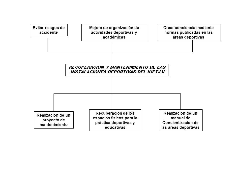 RECUPERACIÓN Y MANTENIMIENTO DE LAS INSTALACIONES DEPORTIVAS DEL IUET-LV Evitar riesgos de accidente Mejora de organización de actividades deportivas