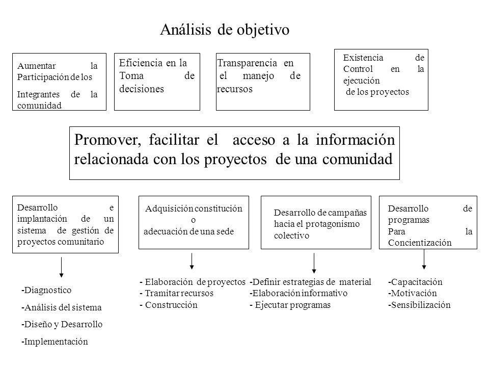 Análisis de objetivo Aumentar la Participación de los Integrantes de la comunidad Eficiencia en la Toma de decisiones Transparencia en el manejo de re