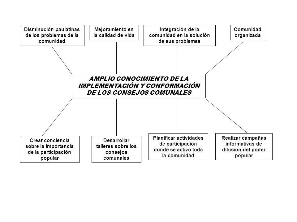 AMPLIO CONOCIMIENTO DE LA IMPLEMENTACIÓN Y CONFORMACIÓN DE LOS CONSEJOS COMUNALES Disminución paulatinas de los problemas de la comunidad Mejoramiento