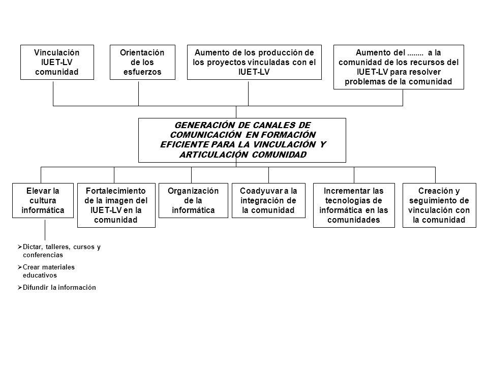 GENERACIÓN DE CANALES DE COMUNICACIÓN EN FORMACIÓN EFICIENTE PARA LA VINCULACIÓN Y ARTICULACIÓN COMUNIDAD Vinculación IUET-LV comunidad Orientación de