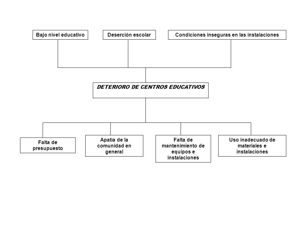 Bajo nivel educativoDeserción escolarCondiciones inseguras en las instalaciones DETERIORO DE CENTROS EDUCATIVOS Falta de presupuesto Apatía de la comu