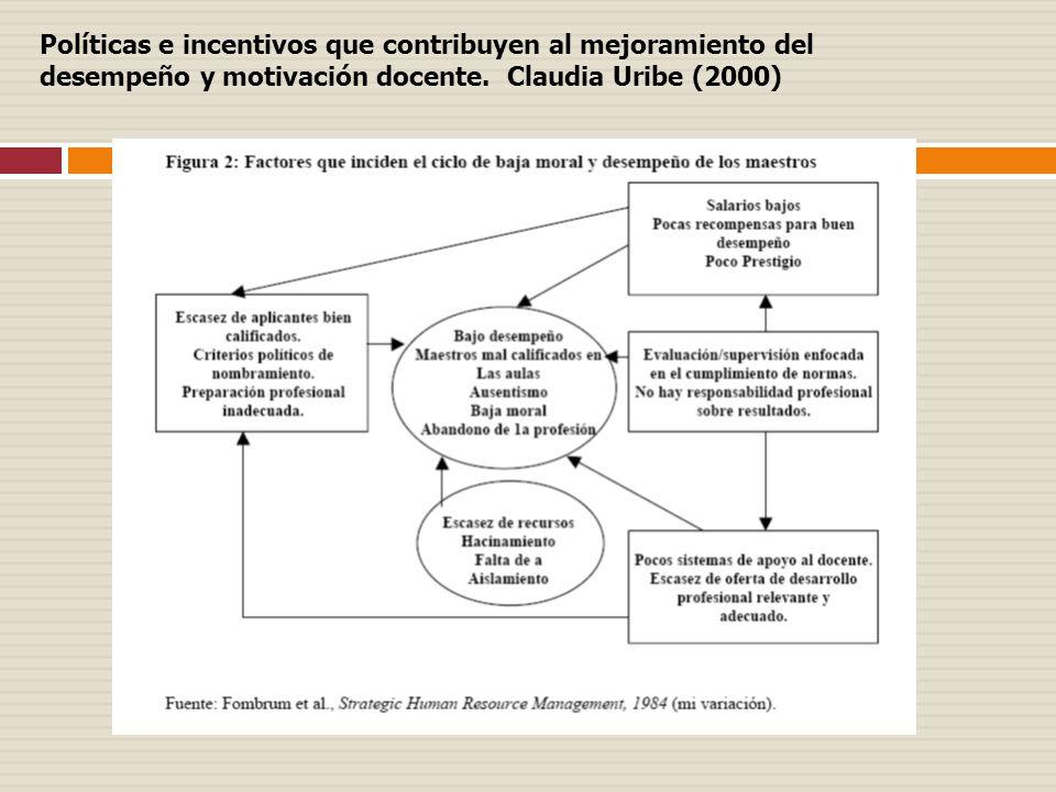 Políticas e incentivos que contribuyen al mejoramiento del desempeño y motivación docente. Claudia Uribe (2000)