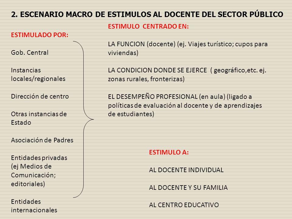 ESTIMULO CENTRADO EN: LA FUNCION (docente) (ej. Viajes turístico; cupos para viviendas) LA CONDICION DONDE SE EJERCE ( geográfico,etc. ej. zonas rural
