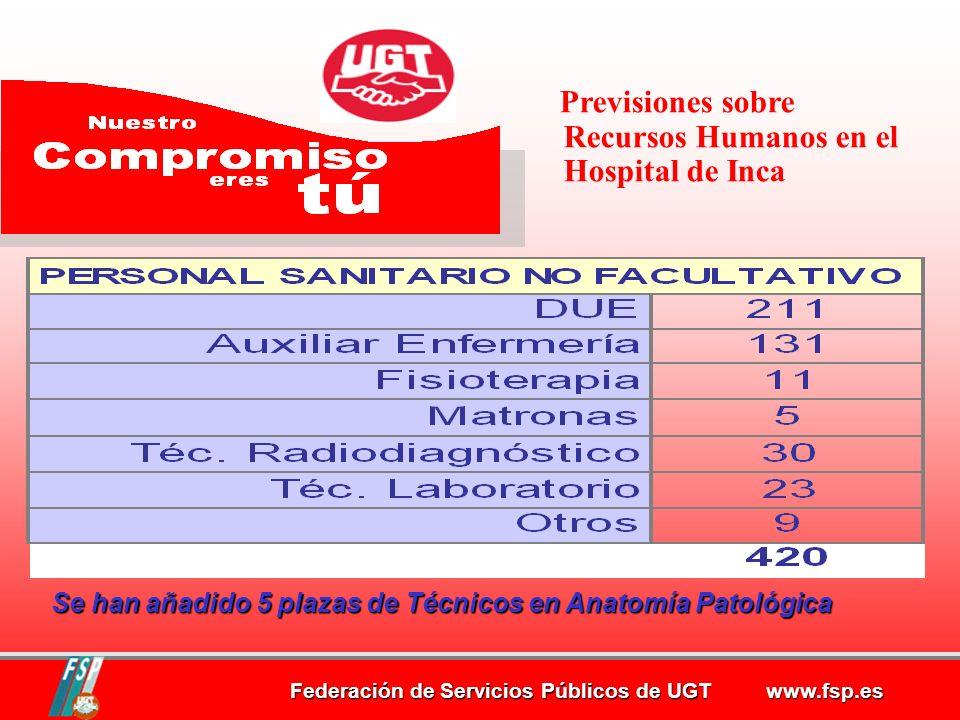 Federación de Servicios Públicos de UGT www.fsp.es Se han añadido 5 plazas de Técnicos en Anatomía Patológica Se han añadido 5 plazas de Técnicos en Anatomía Patológica Previsiones sobre Recursos Humanos en el Hospital de Inca