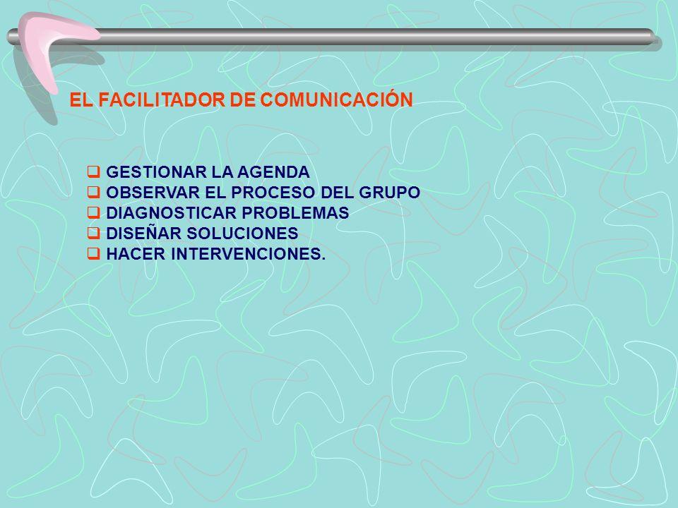 EL FACILITADOR DE COMUNICACIÓN GESTIONAR LA AGENDA OBSERVAR EL PROCESO DEL GRUPO DIAGNOSTICAR PROBLEMAS DISEÑAR SOLUCIONES HACER INTERVENCIONES.