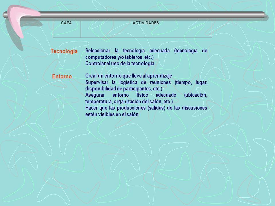 CAPAACTIVIDADES Tecnología Seleccionar la tecnología adecuada (tecnología de computadores y/o tableros, etc.) Controlar el uso de la tecnología Entorno Crear un entorno que lleve al aprendizaje Supervisar la logística de reuniones (tiempo, lugar, disponibilidad de participantes, etc.) Asegurar entorno físico adecuado (ubicación, temperatura, organización del salón, etc.) Hacer que las producciones (salidas) de las discusiones estén visibles en el salón