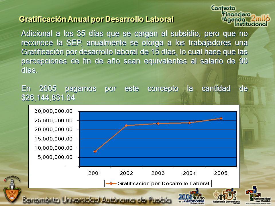 Gratificación Anual por Desarrollo Laboral Adicional a los 35 días que se cargan al subsidio, pero que no reconoce la SEP, anualmente se otorga a los trabajadores una Gratificación por desarrollo laboral de 15 días, lo cual hace que las percepciones de fin de año sean equivalentes al salario de 90 días.
