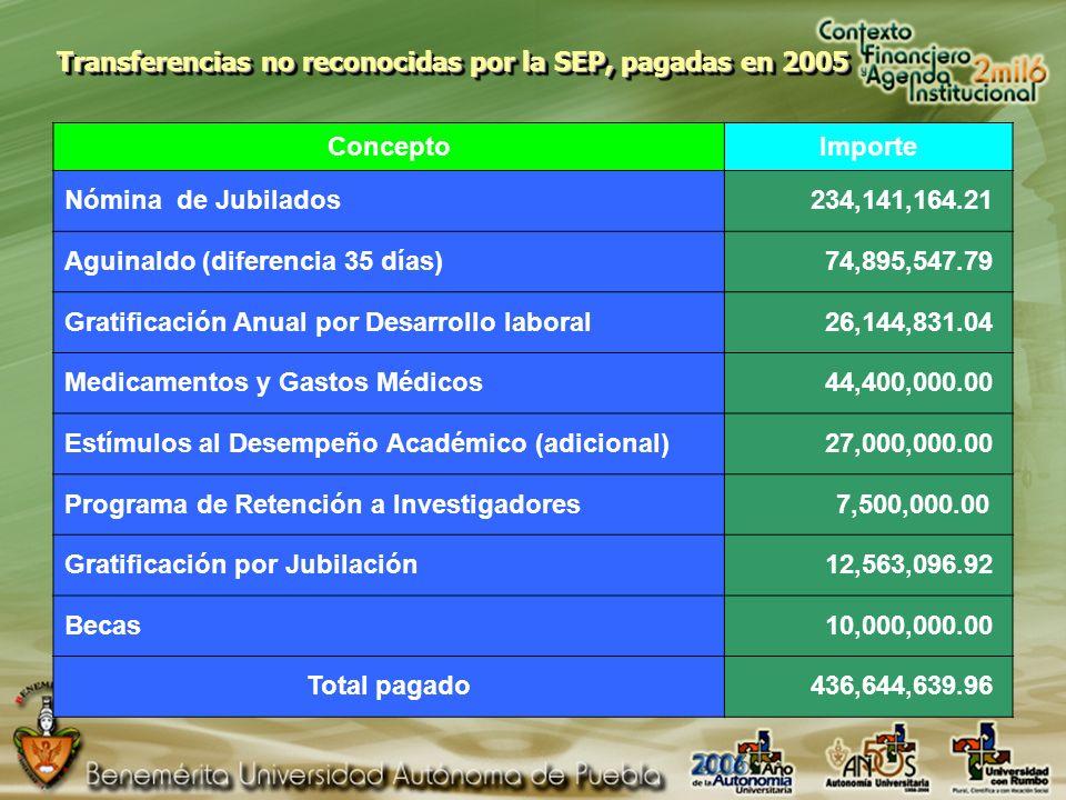 Transferencias no reconocidas por la SEP, pagadas en 2005 ConceptoImporte Nómina de Jubilados 234,141,164.21 Aguinaldo (diferencia 35 días) 74,895,547.79 Gratificación Anual por Desarrollo laboral 26,144,831.04 Medicamentos y Gastos Médicos 44,400,000.00 Estímulos al Desempeño Académico (adicional) 27,000,000.00 Programa de Retención a Investigadores 7,500,000.00 Gratificación por Jubilación 12,563,096.92 Becas 10,000,000.00 Total pagado 436,644,639.96