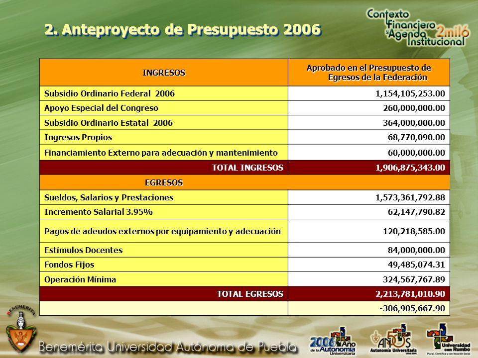 2. Anteproyecto de Presupuesto 2006 INGRESOS Aprobado en el Presupuesto de Egresos de la Federación Subsidio Ordinario Federal 20061,154,105,253.00 Ap