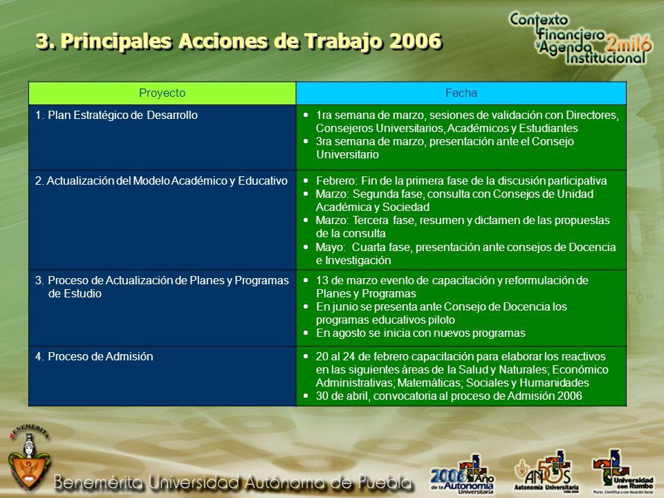 3. Principales Acciones de Trabajo 2006 ProyectoFecha 1.