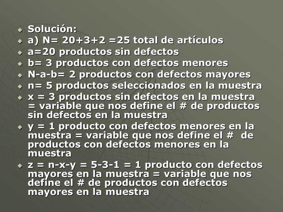 Solución: Solución: a) N= 20+3+2 =25 total de artículos a) N= 20+3+2 =25 total de artículos a=20 productos sin defectos a=20 productos sin defectos b= 3 productos con defectos menores b= 3 productos con defectos menores N-a-b= 2 productos con defectos mayores N-a-b= 2 productos con defectos mayores n= 5 productos seleccionados en la muestra n= 5 productos seleccionados en la muestra x = 3 productos sin defectos en la muestra = variable que nos define el # de productos sin defectos en la muestra x = 3 productos sin defectos en la muestra = variable que nos define el # de productos sin defectos en la muestra y = 1 producto con defectos menores en la muestra = variable que nos define el # de productos con defectos menores en la muestra y = 1 producto con defectos menores en la muestra = variable que nos define el # de productos con defectos menores en la muestra z = n-x-y = 5-3-1 = 1 producto con defectos mayores en la muestra = variable que nos define el # de productos con defectos mayores en la muestra z = n-x-y = 5-3-1 = 1 producto con defectos mayores en la muestra = variable que nos define el # de productos con defectos mayores en la muestra