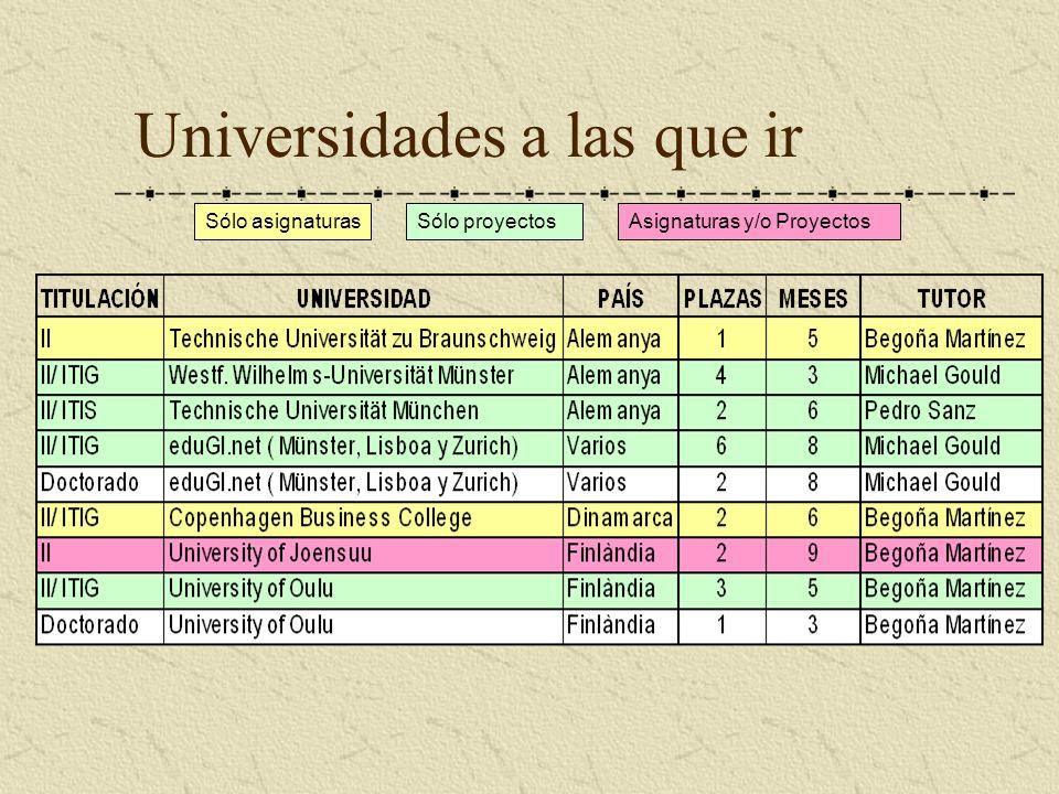 Universidades a las que ir Sólo asignaturasSólo proyectosAsignaturas y/o Proyectos