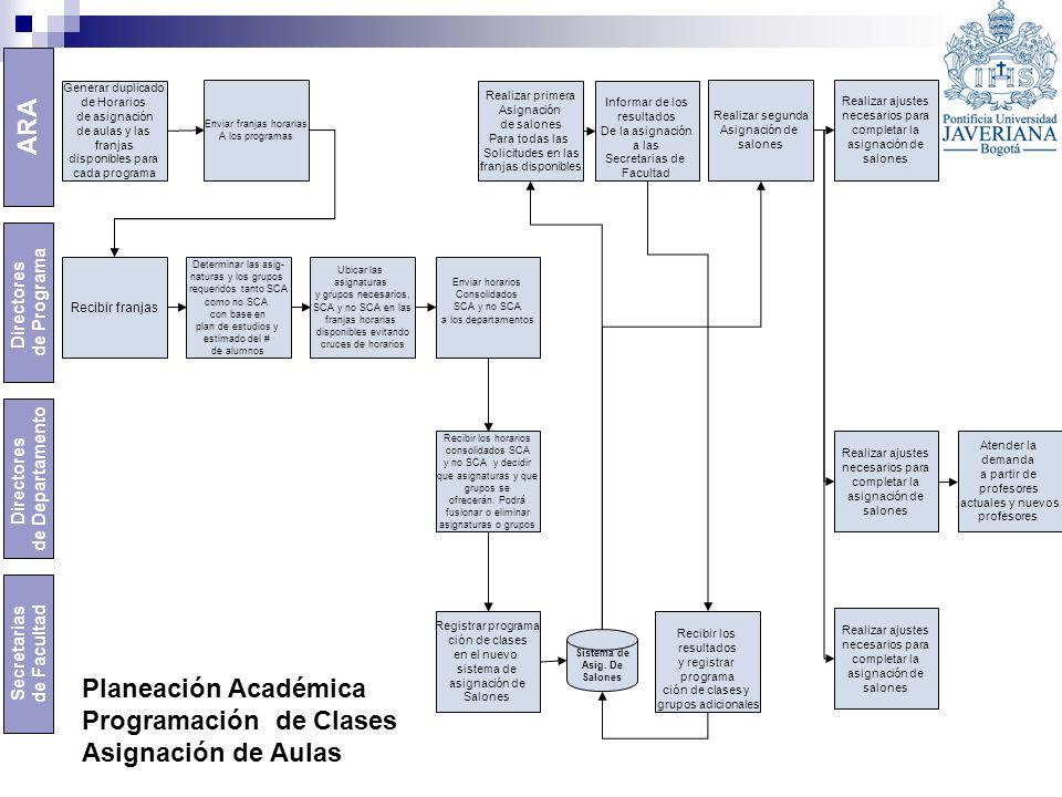 ARA Secretarias de Facultad Directores de Programa Directores de Departamento Generar duplicado de Horarios de asignación de aulas y las franjas dispo