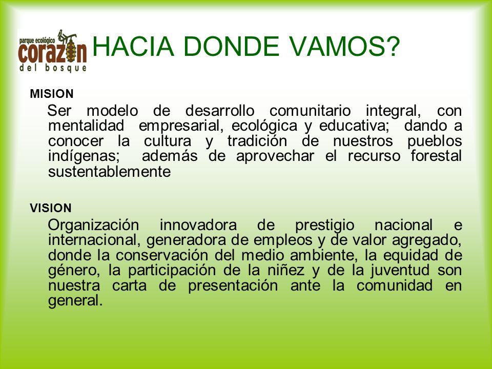 HACIA DONDE VAMOS? MISION Ser modelo de desarrollo comunitario integral, con mentalidad empresarial, ecológica y educativa; dando a conocer la cultura