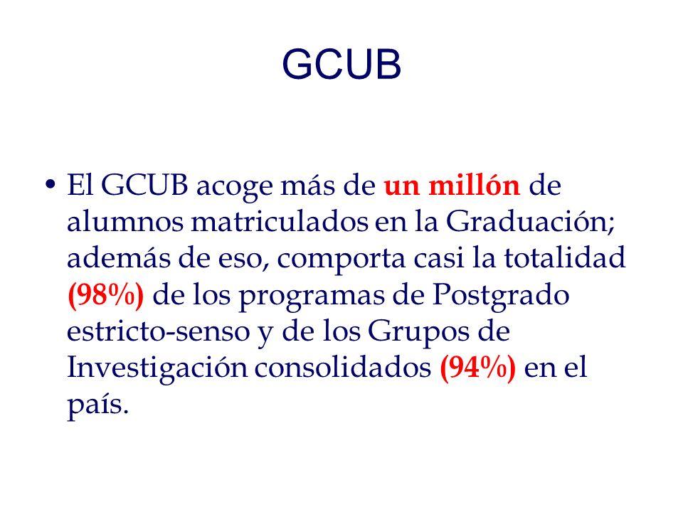 GCUB El GCUB acoge más de un millón de alumnos matriculados en la Graduación; además de eso, comporta casi la totalidad (98%) de los programas de Postgrado estricto-senso y de los Grupos de Investigación consolidados (94%) en el país.