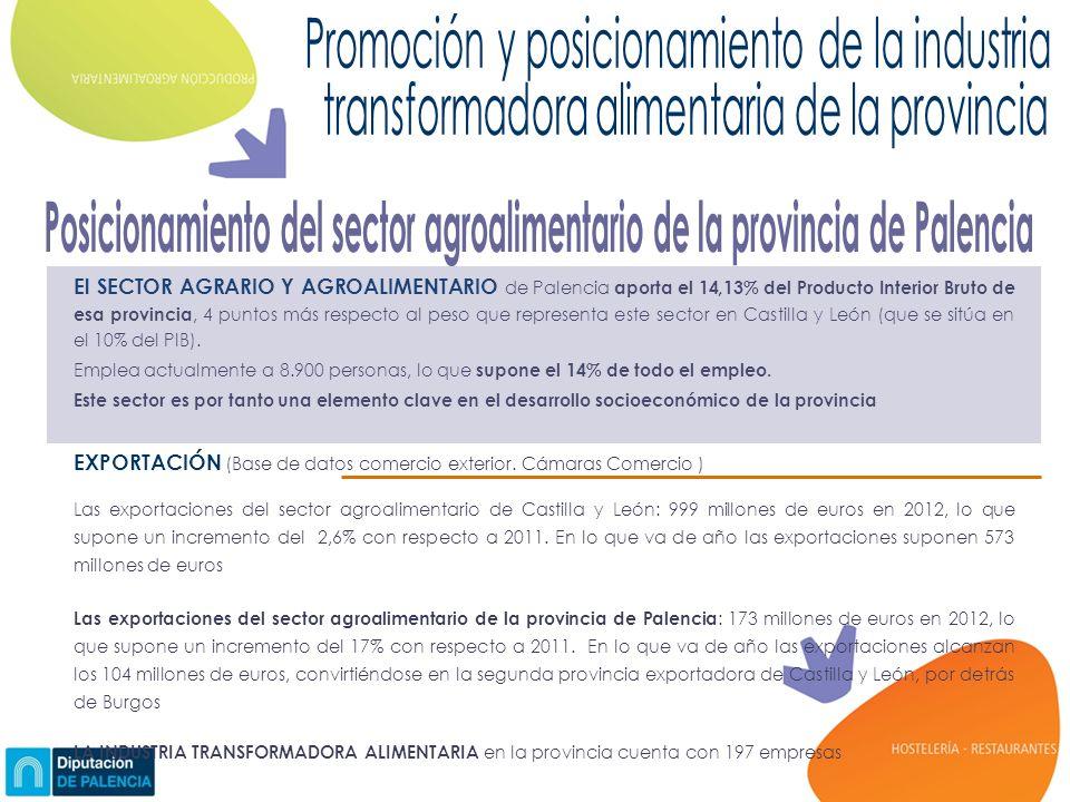 El SECTOR AGRARIO Y AGROALIMENTARIO de Palencia aporta el 14,13% del Producto Interior Bruto de esa provincia, 4 puntos más respecto al peso que representa este sector en Castilla y León (que se sitúa en el 10% del PIB).