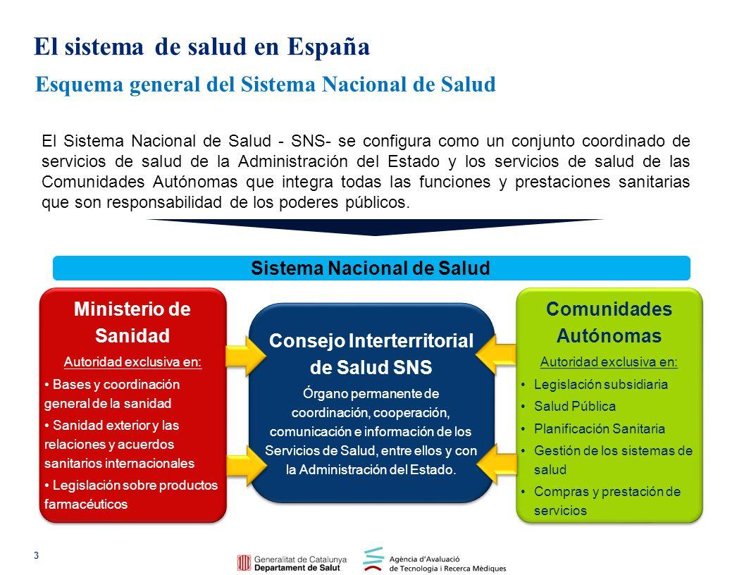 Caracterización y datos relevantes El sistema de salud en España 4 Datos económicos del Sistema Nacional de Salud Gasto sanitario total: 88.828 millones de euros.