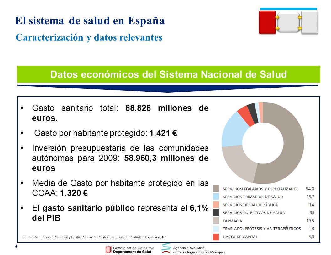 Caracterización y datos relevantes 5 Número de hospitales en España: 804 Número de hospitales del Sistema Nacional de Salud: 315 Número de camas instaladas en hospitales públicos: 105.505 Total de médicos del sistema de salud: 213.977 Ratio de médicos por habitante: 47 colegiados por 10.000 habitantes Consultas médicas y de enfermería en 2009: 406 millones Principales datos del Sistema Nacional de Salud El sistema de salud en España