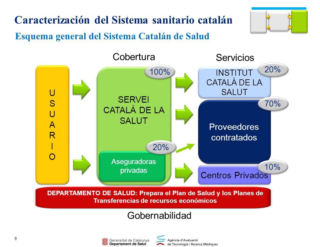 GESTION ADMINISTRATIVA Financiación y contratación de servicios Esquema general del Sistema Catalán de Salud 10 Caracterización del Sistema sanitario catalán Entidades proveedoras CATSALUT Administraciones locales Participa en la gestión Regiones sanitarias