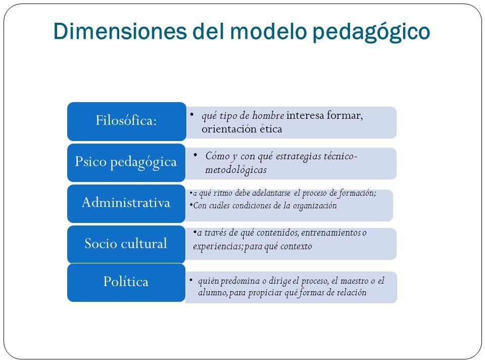 Dimensiones del modelo pedagógico qué tipo de hombre interesa formar, orientación ética Filosófica: Cómo y con qué estrategias técnico- metodológicas