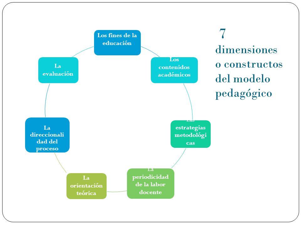 7 dimensiones o constructos del modelo pedagógico Los fines de la educación Los contenidos académicos Las estrategias metodológi cas La periodicidad d