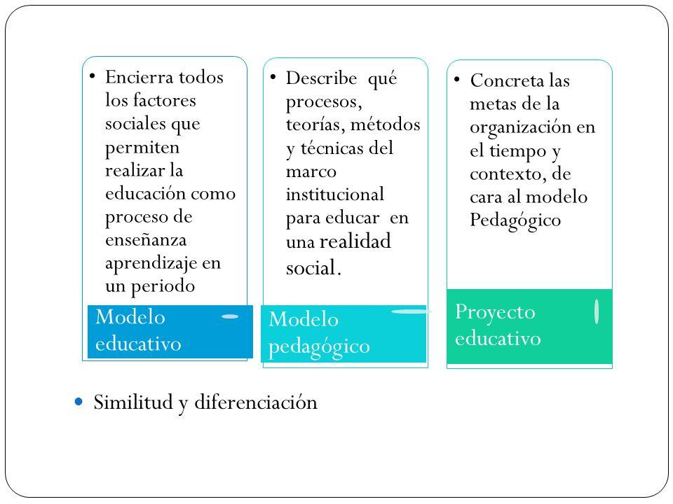 Similitud y diferenciación Encierra todos los factores sociales que permiten realizar la educación como proceso de enseñanza aprendizaje en un periodo