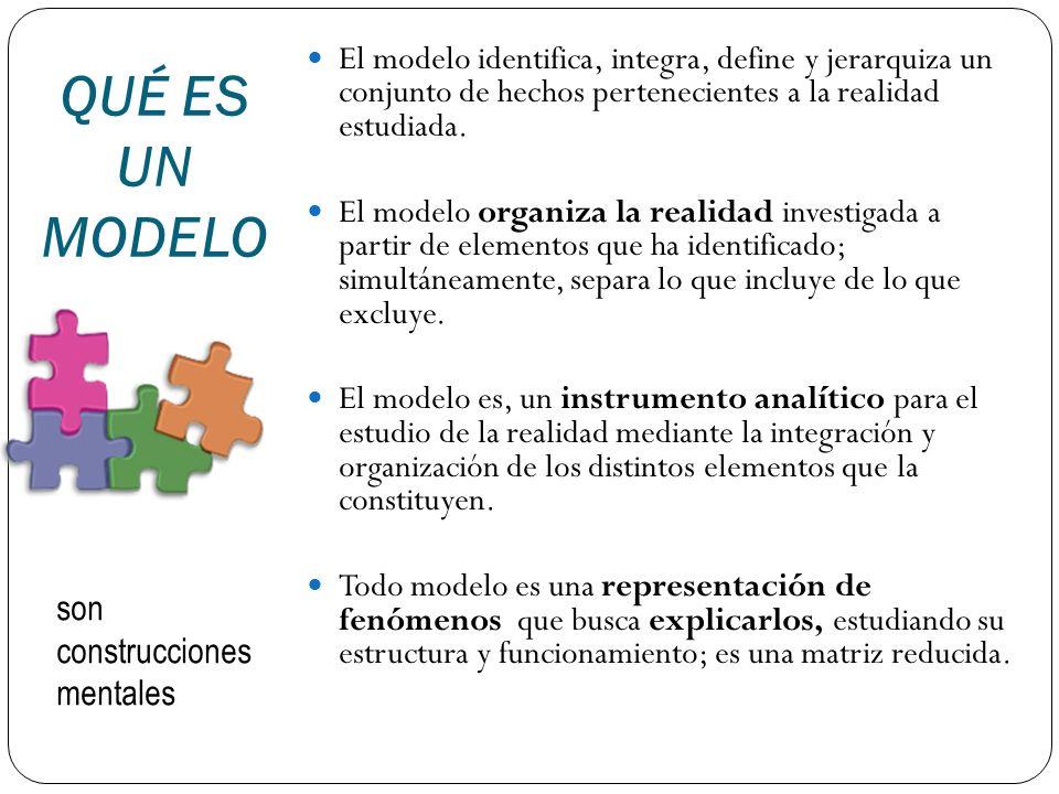 QUÉ ES UN MODELO El modelo identifica, integra, define y jerarquiza un conjunto de hechos pertenecientes a la realidad estudiada. El modelo organiza l