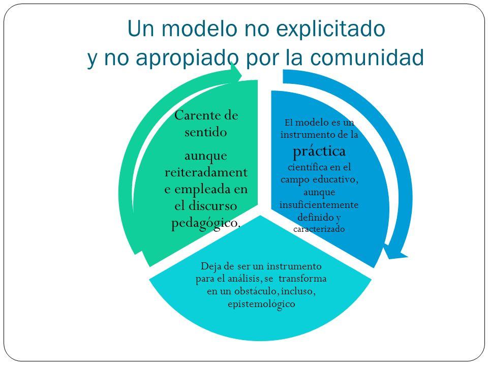 Un modelo no explicitado y no apropiado por la comunidad El modelo es un instrumento de la práctica científica en el campo educativo, aunque insuficie