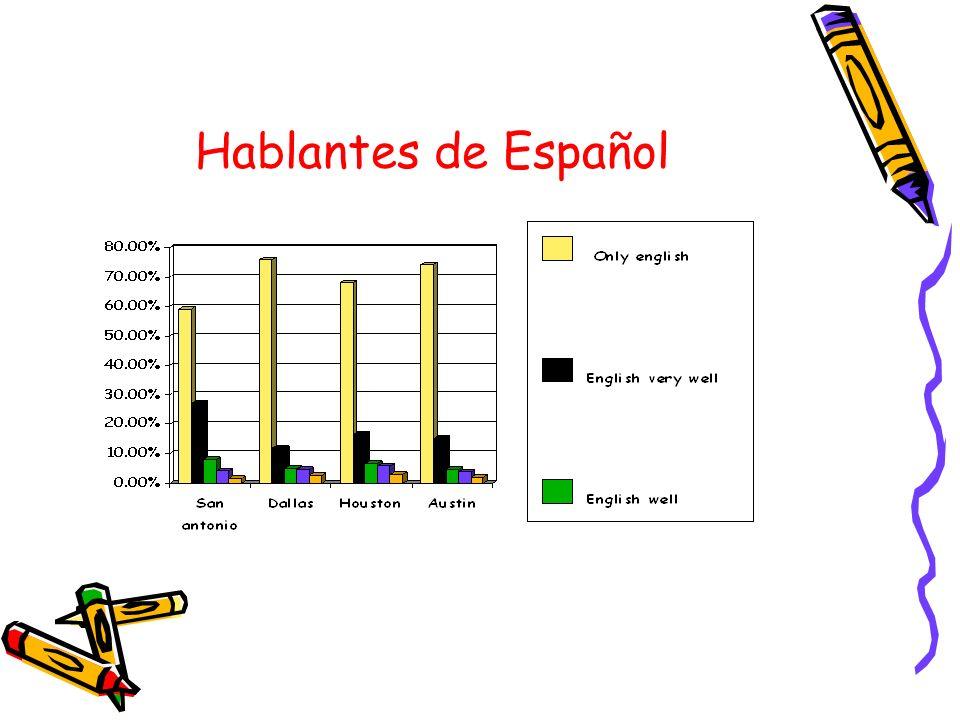 Hablantes de Español