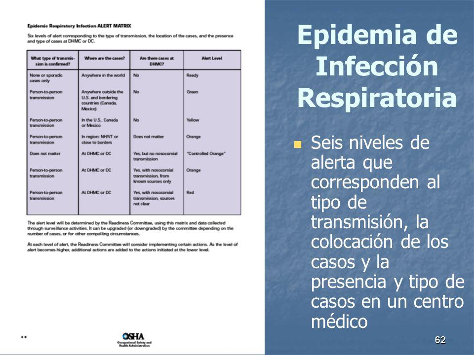 62 Epidemia de Infección Respiratoria Seis niveles de alerta que corresponden al tipo de transmisión, la colocación de los casos y la presencia y tipo