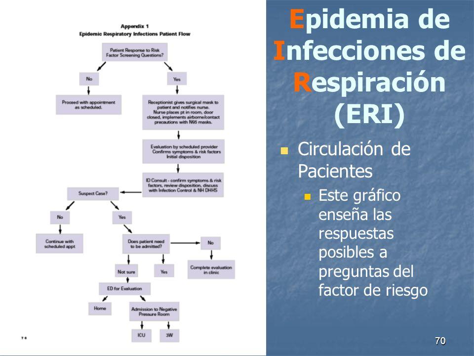 70 Epidemia de Infecciones de Respiración (ERI) Circulación de Pacientes Este gráfico enseña las respuestas posibles a preguntas del factor de riesgo