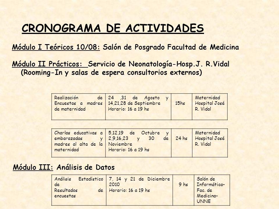CRONOGRAMA DE ACTIVIDADES Módulo I Teóricos 10/08: Salón de Posgrado Facultad de Medicina Módulo II Prácticos: Servicio de Neonatología-Hosp.J. R.Vida