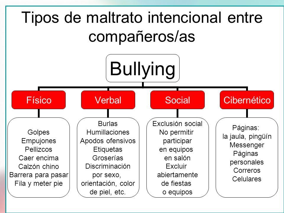 Tipos de maltrato intencional entre compañeros/as Bullying Físico Golpes Empujones Pellizcos Caer encima Calzón chino Barrera para pasar Fila y meter