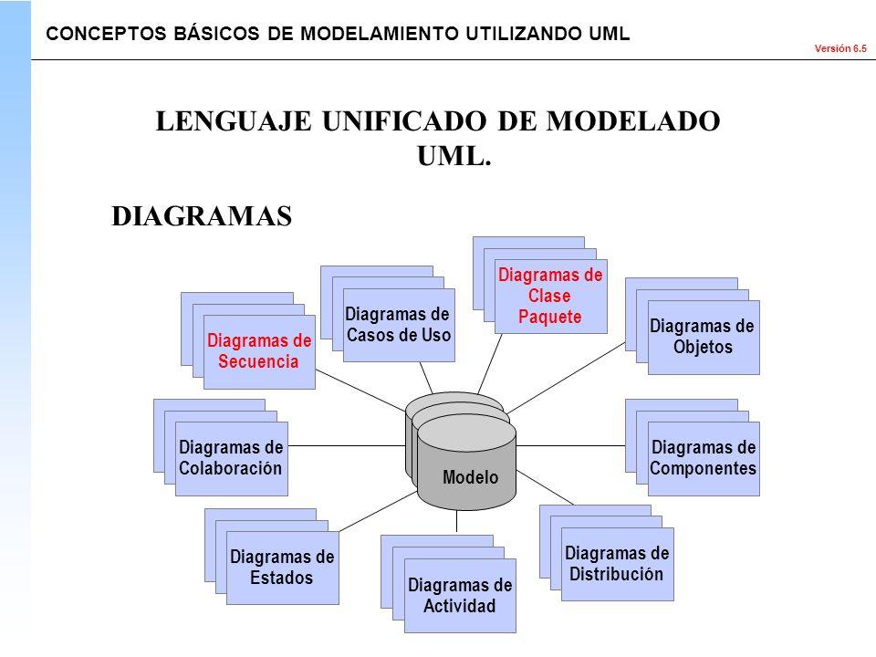 Versión 6.5 Use Case Diagrams Use Case Diagrams Diagramas de Casos de Uso Scenario Diagrams Scenario Diagrams Diagramas de Colaboración State Diagrams