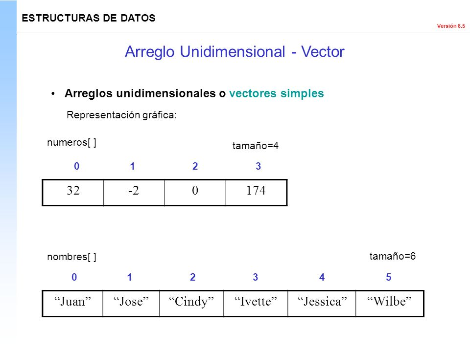 Versión 6.5 ESTRUCTURAS DE DATOS Arreglo Unidimensional - Vector numeros[ ] tamaño=4 Arreglos unidimensionales o vectores simples Representación gráfi