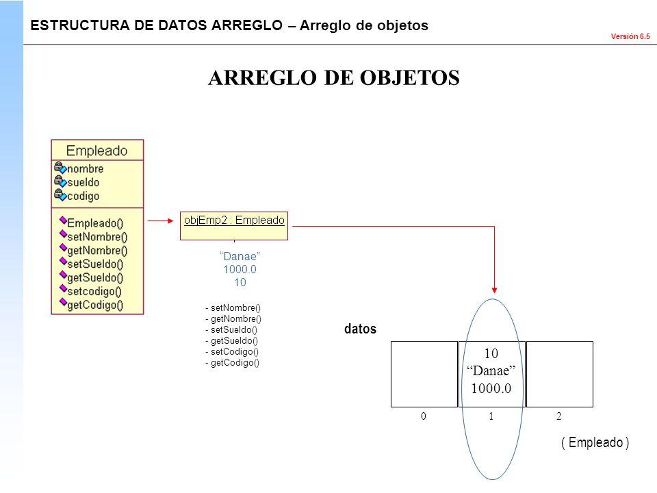 Versión 6.5 ARREGLO DE OBJETOS ESTRUCTURA DE DATOS ARREGLO – Arreglo de objetos 10 Danae 1000.0 datos ( Empleado ) 012 Danae 1000.0 10 - setNombre() -