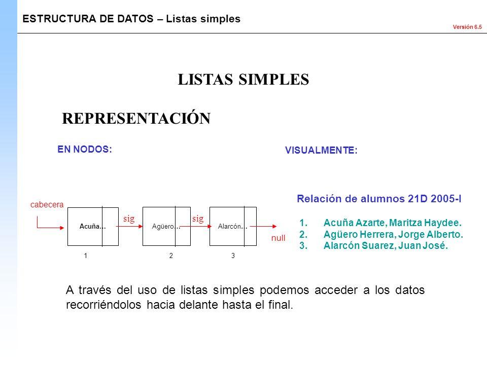 Versión 6.5 REPRESENTACIÓN ESTRUCTURA DE DATOS – Listas simples LISTAS SIMPLES 1 23 cabecera null EN NODOS: VISUALMENTE: Relación de alumnos 21D 2005-