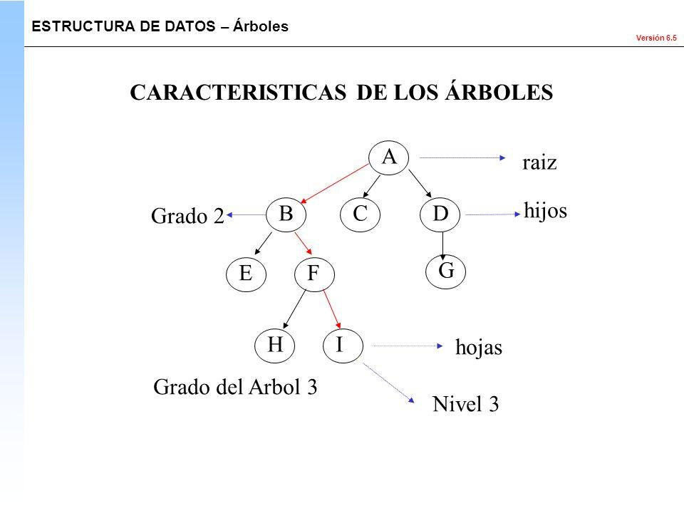 Versión 6.5 ESTRUCTURA DE DATOS – Árboles CARACTERISTICAS DE LOS ÁRBOLES A BCD G EF IH raiz hijos hojas Grado 2 Grado del Arbol 3 Nivel 3