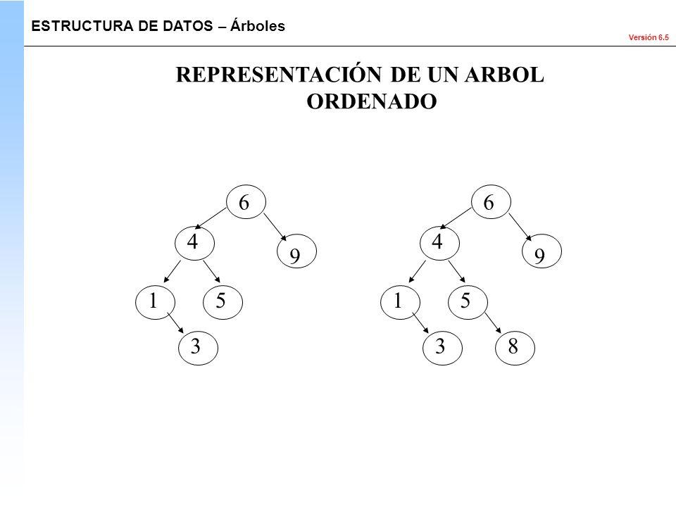 Versión 6.5 ESTRUCTURA DE DATOS – Árboles REPRESENTACIÓN DE UN ARBOL ORDENADO 6 4 9 15 3 6 4 9 15 38