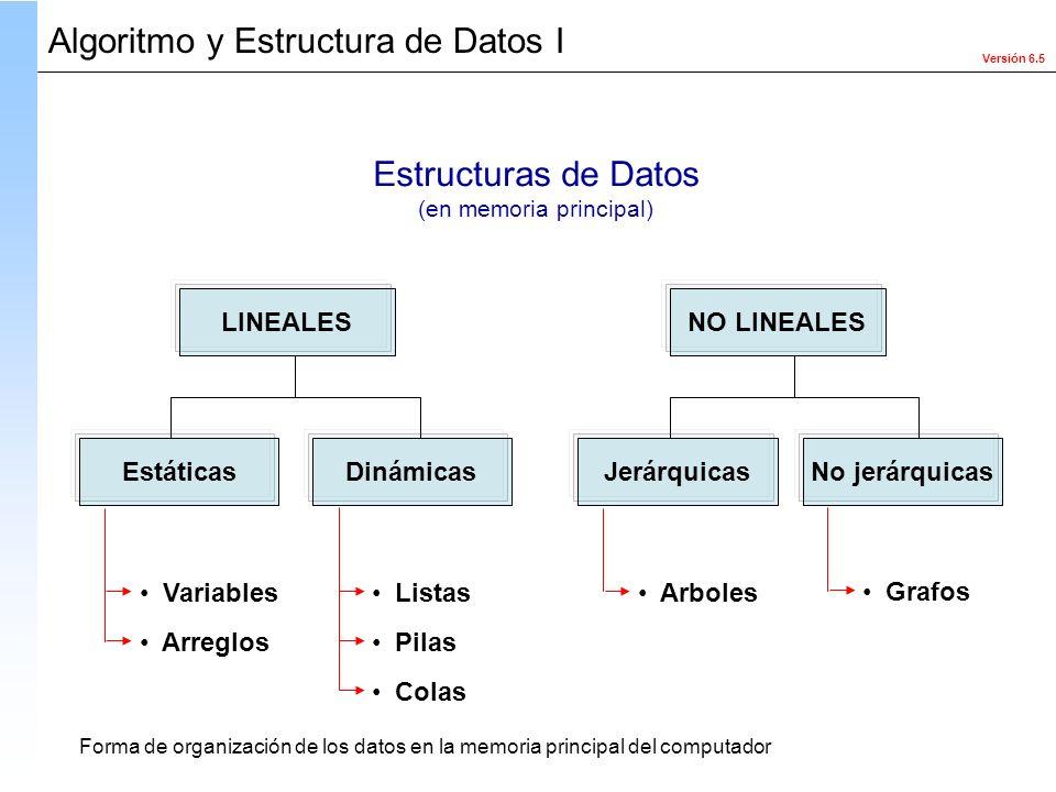 Versión 6.5 Algoritmo y Estructura de Datos I Estructuras de Datos (en memoria principal) LINEALESNO LINEALES EstáticasDinámicasJerárquicasNo jerárqui