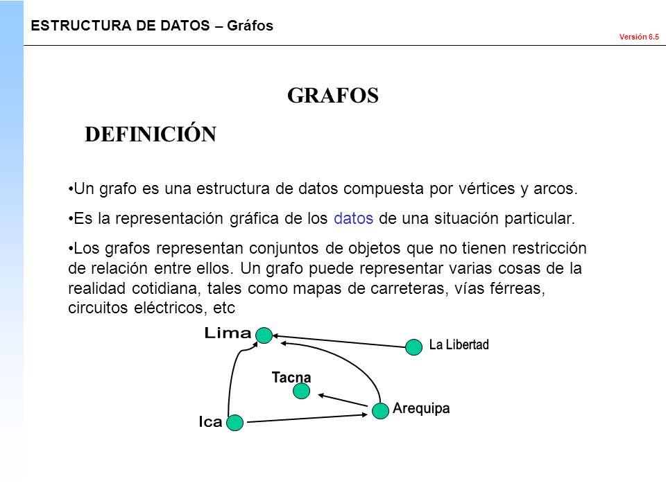 Versión 6.5 GRAFOS Un grafo es una estructura de datos compuesta por vértices y arcos. Es la representación gráfica de los datos de una situación part