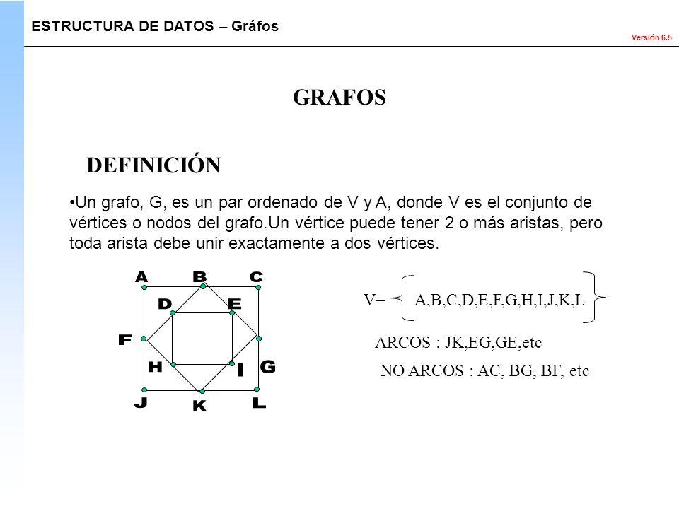 Versión 6.5 GRAFOS Un grafo, G, es un par ordenado de V y A, donde V es el conjunto de vértices o nodos del grafo.Un vértice puede tener 2 o más arist
