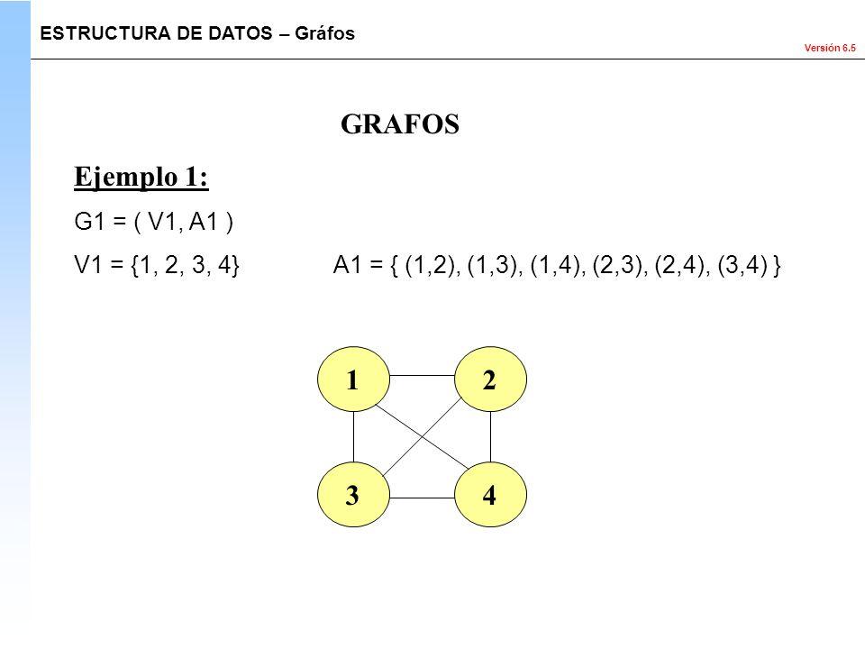 Versión 6.5 GRAFOS Ejemplo 1: G1 = ( V1, A1 ) V1 = {1, 2, 3, 4} A1 = { (1,2), (1,3), (1,4), (2,3), (2,4), (3,4) } 12 43 ESTRUCTURA DE DATOS – Gráfos