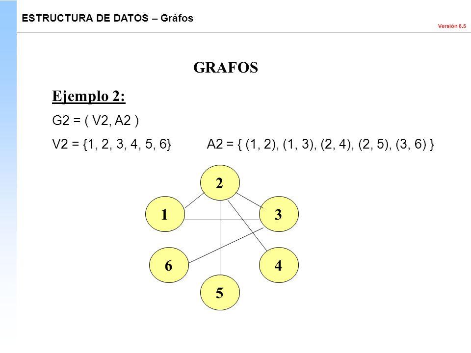 Versión 6.5 GRAFOS Ejemplo 2: G2 = ( V2, A2 ) V2 = {1, 2, 3, 4, 5, 6} A2 = { (1, 2), (1, 3), (2, 4), (2, 5), (3, 6) } 1 2 3 4 5 6 ESTRUCTURA DE DATOS