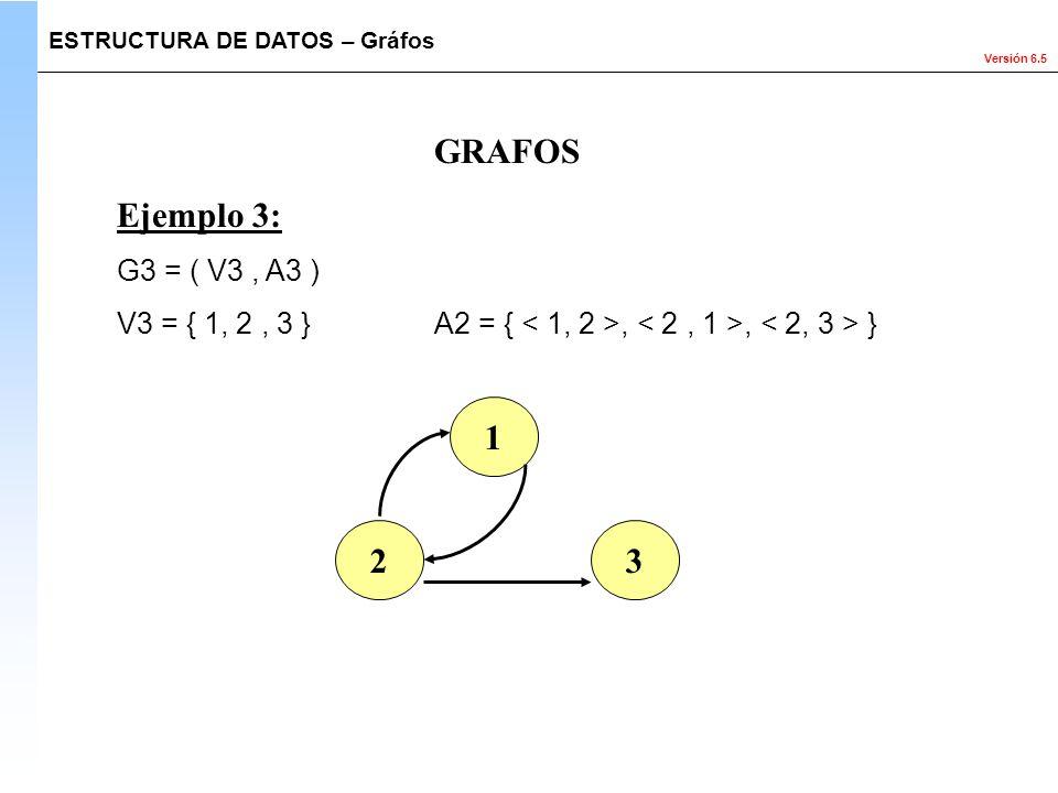 Versión 6.5 GRAFOS Ejemplo 3: G3 = ( V3, A3 ) V3 = { 1, 2, 3 } A2 = {,, } 1 23 ESTRUCTURA DE DATOS – Gráfos