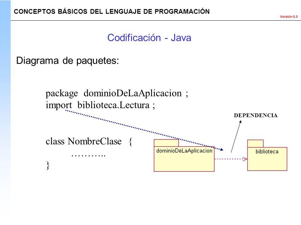 Versión 6.5 package dominioDeLaAplicacion ; import biblioteca.Lectura ; class NombreClase { ……….. } DEPENDENCIA CONCEPTOS BÁSICOS DEL LENGUAJE DE PROG