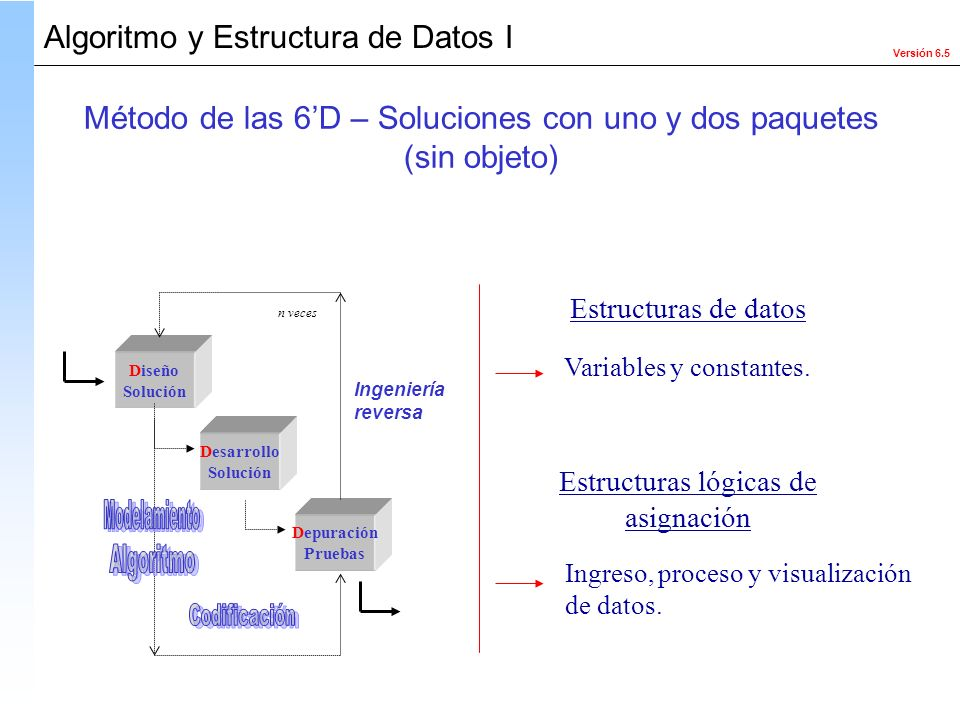 Versión 6.5 Algoritmo y Estructura de Datos I Diseño Solución Desarrollo Solución Depuración Pruebas Ingeniería reversa n veces Variables y constantes