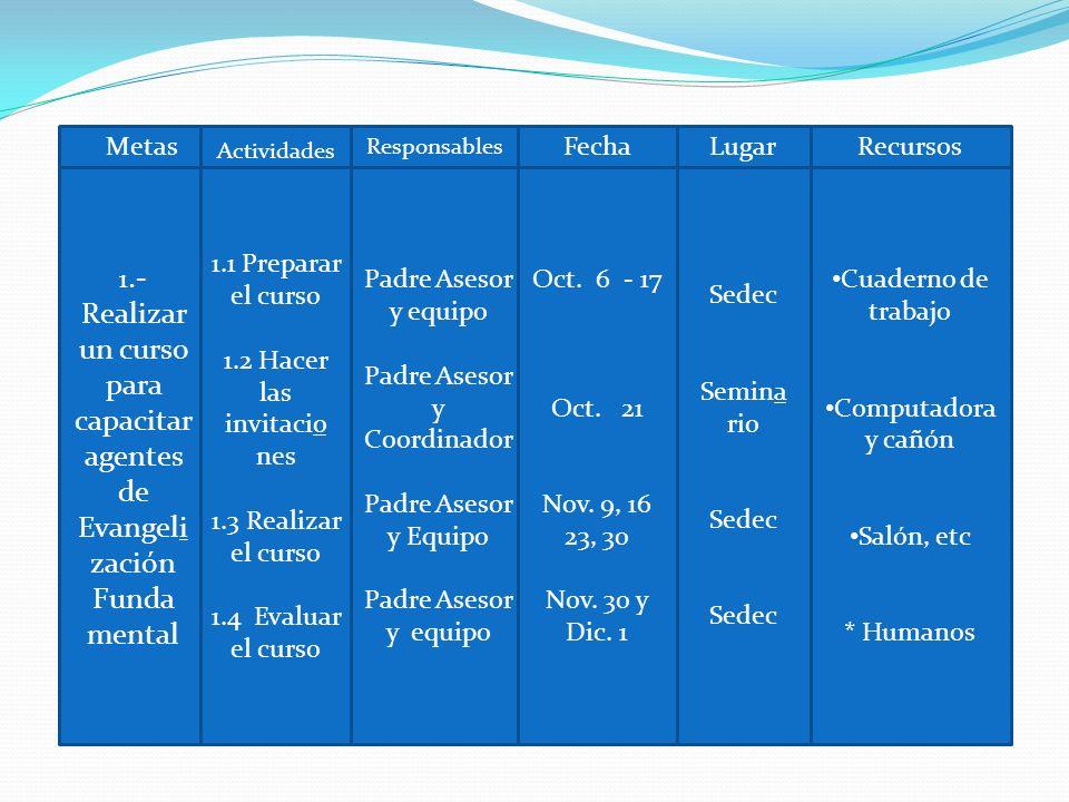 Metas Actividades Responsables FechaLugarRecursos 1.- Realizar un curso para capacitar agentes de Evangeli zación Funda mental 1.1 Preparar el curso 1